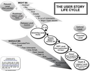 UserStoryLifecyclexm