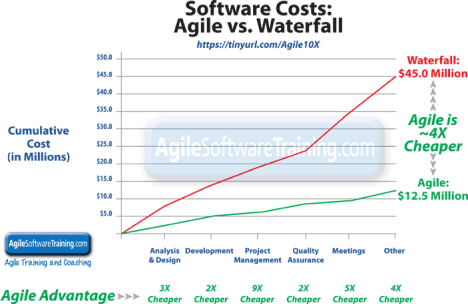 Large scale agile and scrum vs waterfall agile is 6x for Why agile is better than waterfall