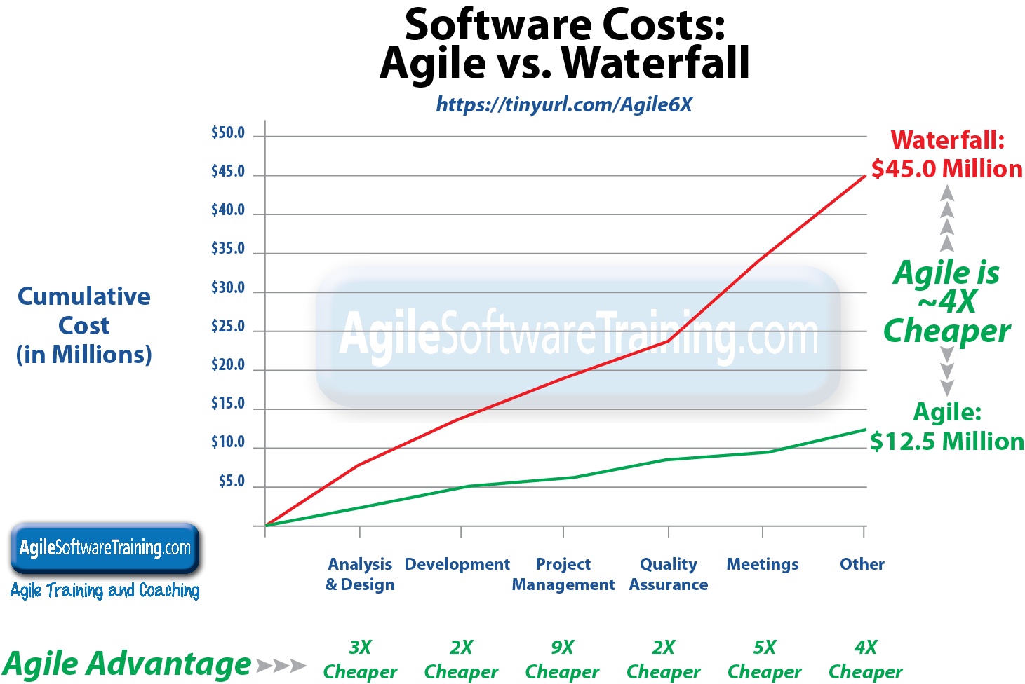 Large scale agile and scrum vs waterfall agile is 6x for When to use agile vs waterfall